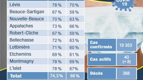 COVID-19 : 20 nouveaux cas confirmés en Chaudière-Appalaches depuis une semaine