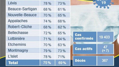COVID-19 : 47 cas actifs en Chaudière-Appalaches