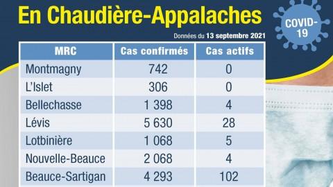 COVID-19 : Deux nouveaux décès, dont un dans la MRC de Montmagny