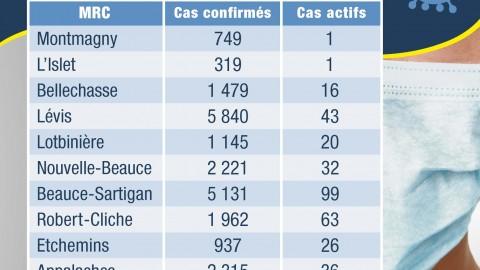 COVID-19 : 7 hospitalisations, dont 3 aux soins intensifs en Chaudière-Appalaches
