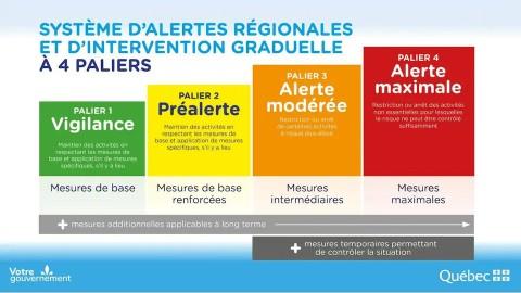 La région du Bas-Saint-Laurent passera au palier vert dès le 21 juin