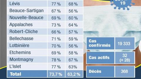 COVID-19 : 30 nouveaux cas confirmés en Chaudière-Appalaches en une semaine