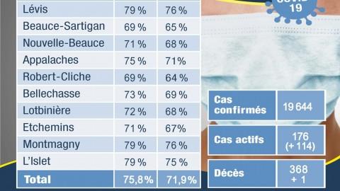 COVID-19 : 176 actifs en Chaudière-Appalaches