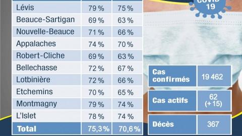 COVID-19 : 62 actifs de confirmés en Chaudière-Appalaches